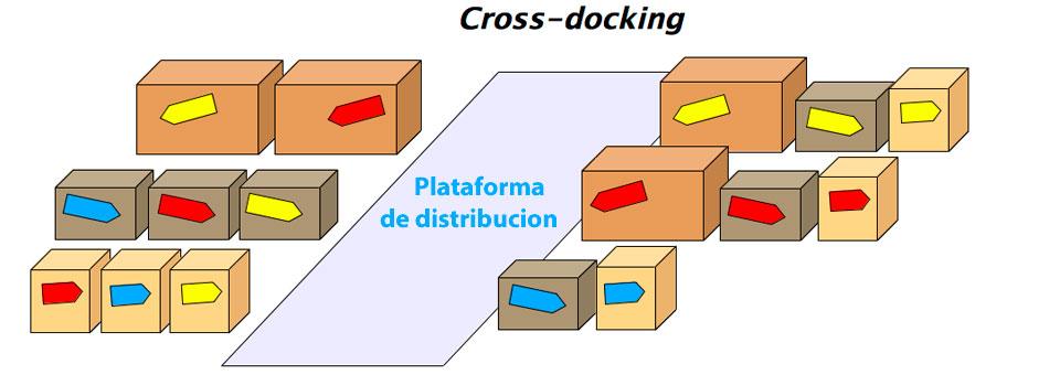 ¿Qué es el cross docking y qué beneficios proporciona en el sector logístico?